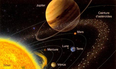 mars par rapport au soleil